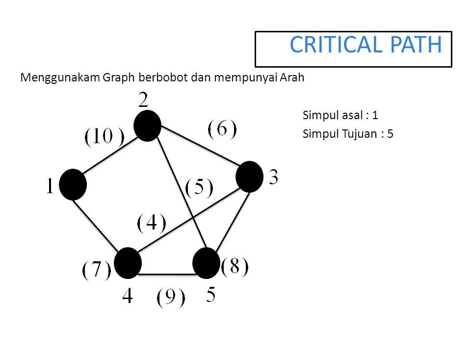 CRITICAL PATH Menggunakam Graph berbobot dan mempunyai Arah Simpul asal : 1 Simpul Tujuan : 5