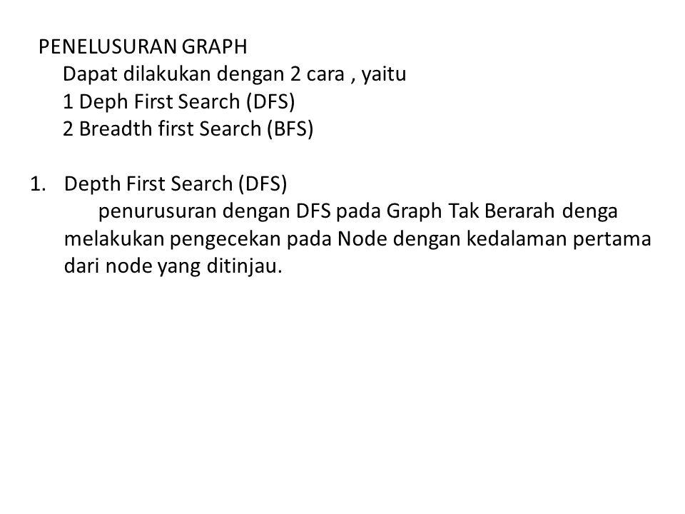 PENELUSURAN GRAPH Dapat dilakukan dengan 2 cara , yaitu. 1 Deph First Search (DFS) 2 Breadth first Search (BFS)