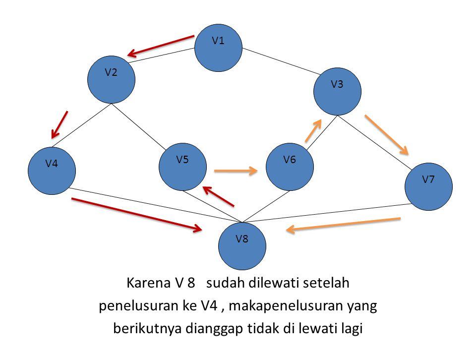 V1 V2. V3. Karena V 8 sudah dilewati setelah penelusuran ke V4 , makapenelusuran yang berikutnya dianggap tidak di lewati lagi