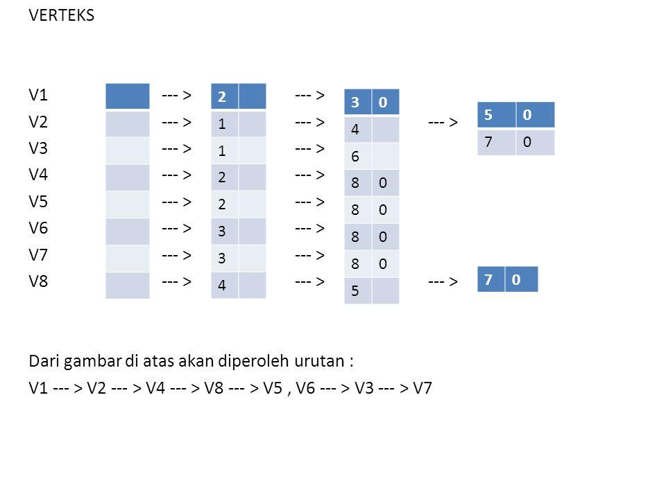 VERTEKS V1 --- > --- > V2 --- > --- > --- > V3 --- > --- > V4 --- > --- > V5 --- > --- > V6 --- > --- > V7 --- > --- > V8 --- > --- > --- > Dari gambar di atas akan diperoleh urutan : V1 --- > V2 --- > V4 --- > V8 --- > V5 , V6 --- > V3 --- > V7