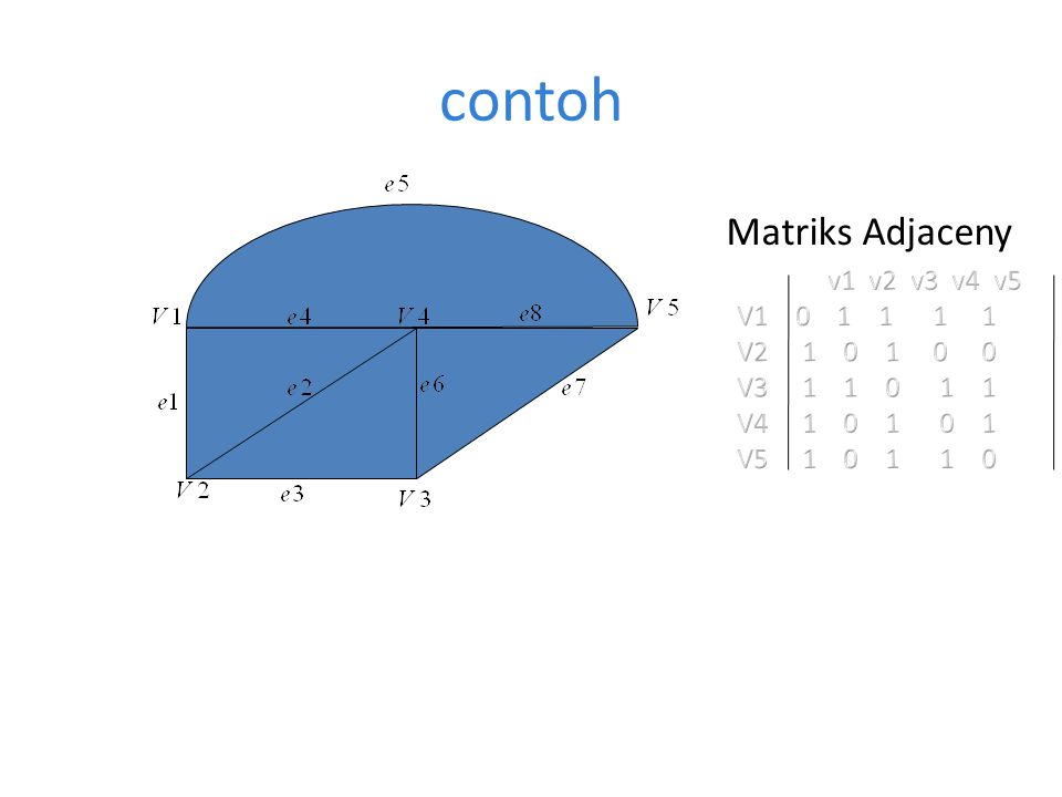 contoh Matriks Adjaceny v1 v2 v3 v4 v5 V1 0 1 1 1 1 V2 1 0 1 0 0