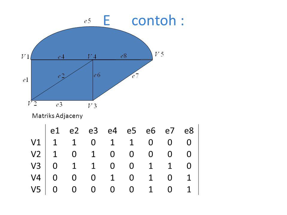 E contoh : Matriks Adjaceny e1 e2 e3 e4 e5 e6 e7 e8 V1 1 V2 V3 V4 V5