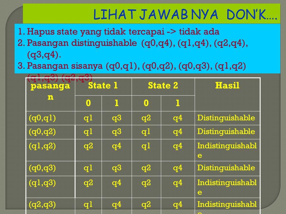 LIHAT JAWAB NYA DON'K…. 1. Hapus state yang tidak tercapai -> tidak ada. 2. Pasangan distinguishable (q0,q4), (q1,q4), (q2,q4), (q3,q4).