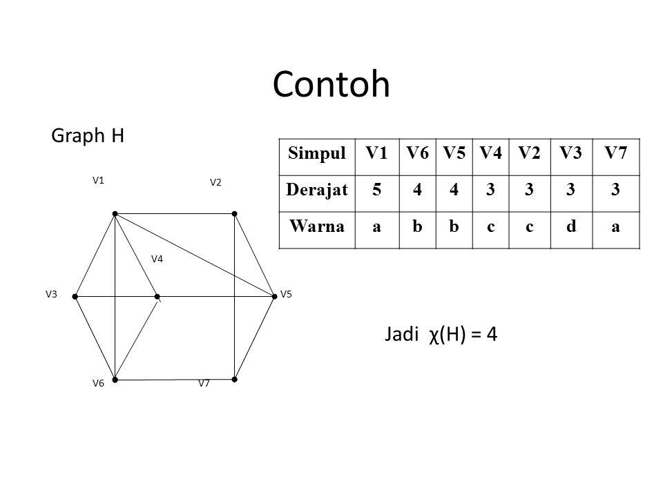Contoh Graph H Jadi χ(H) = 4 Simpul V1 V6 V5 V4 V2 V3 V7 Derajat 5 4 3