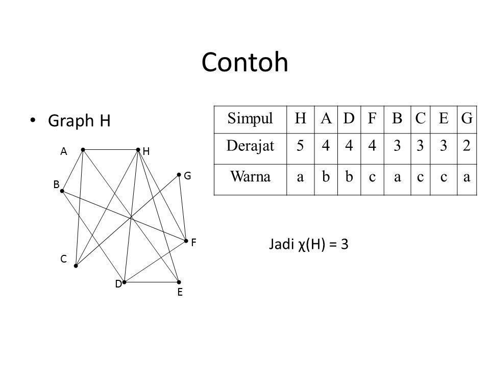 Contoh Graph H Simpul H A D F B C E G Derajat 5 4 3 2 Warna a b c