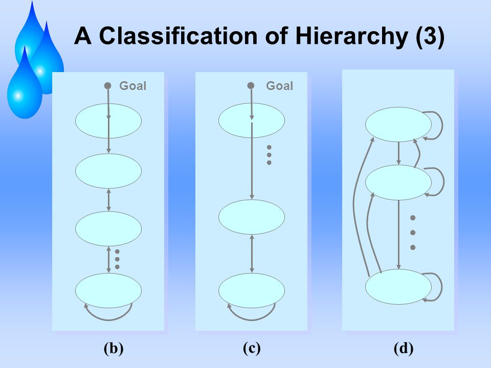 A Classification of Hierarchy (3)