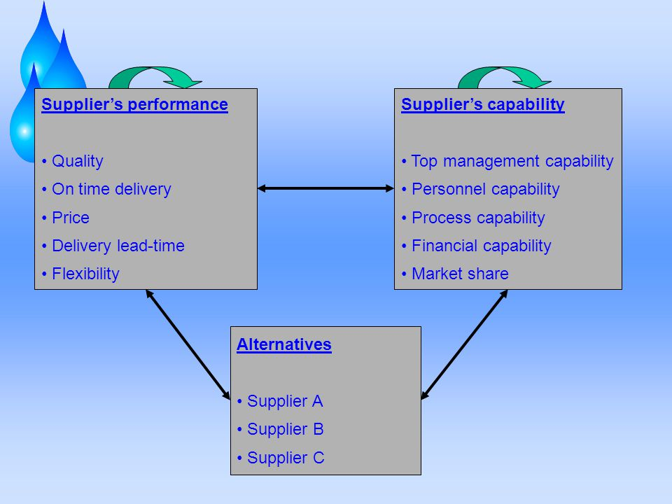 Supplier's performance