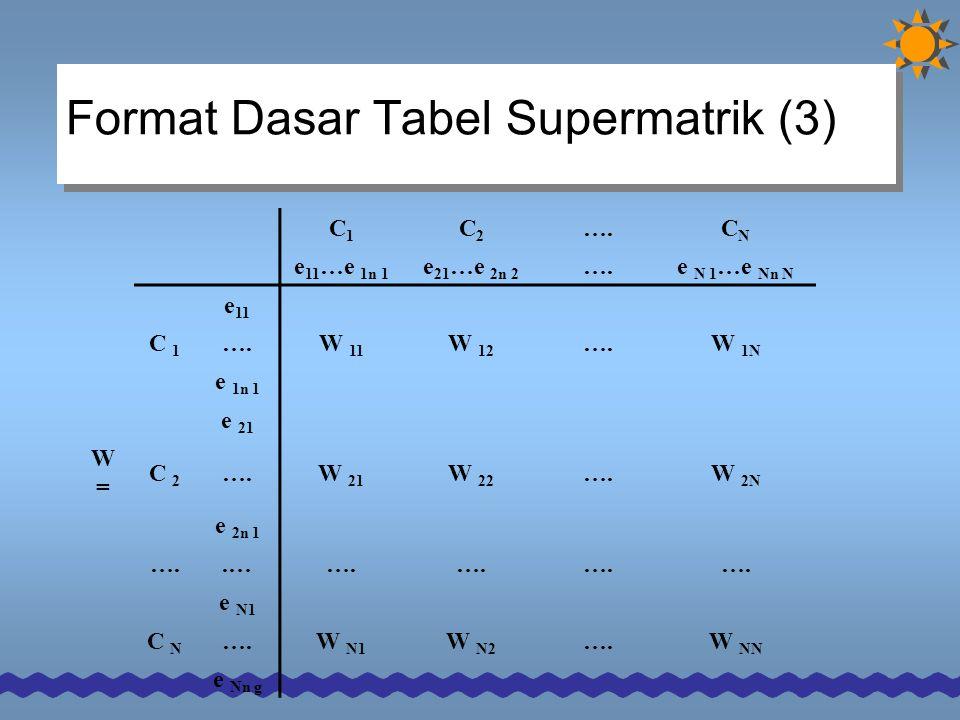 Format Dasar Tabel Supermatrik (3)