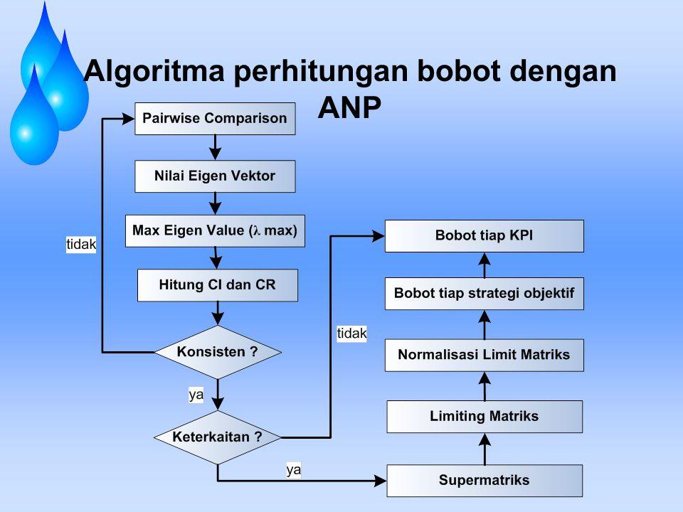 Algoritma perhitungan bobot dengan ANP
