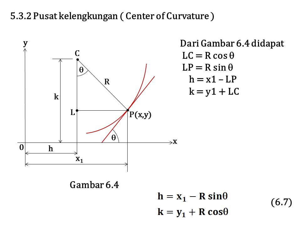 5.3.2 Pusat kelengkungan ( Center of Curvature )