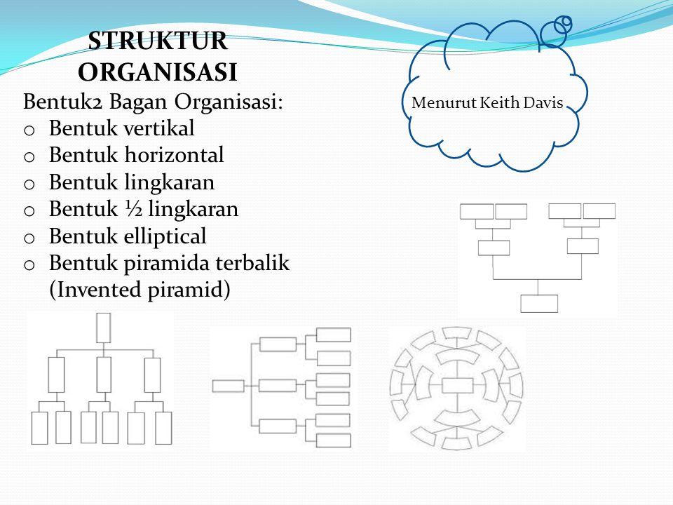 STRUKTUR ORGANISASI Bentuk2 Bagan Organisasi: Bentuk vertikal