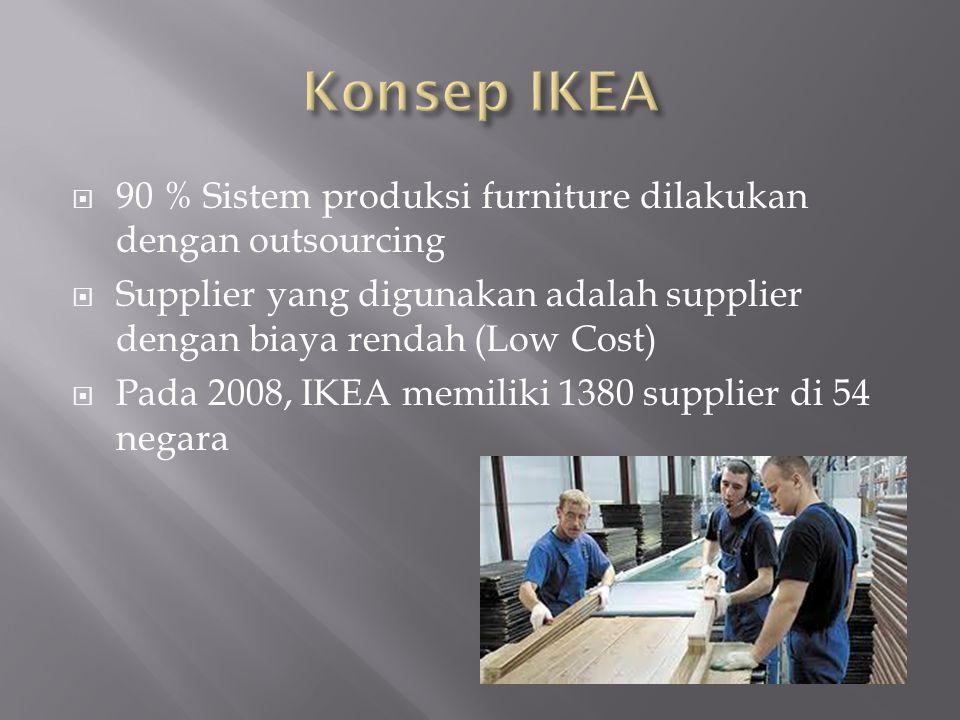 Konsep IKEA 90 % Sistem produksi furniture dilakukan dengan outsourcing. Supplier yang digunakan adalah supplier dengan biaya rendah (Low Cost)
