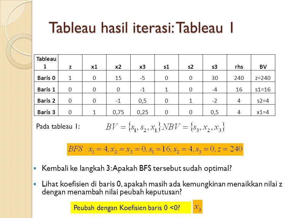 Tableau hasil iterasi: Tableau 1