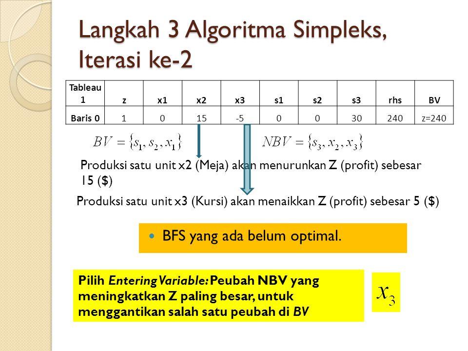 Langkah 3 Algoritma Simpleks, Iterasi ke-2