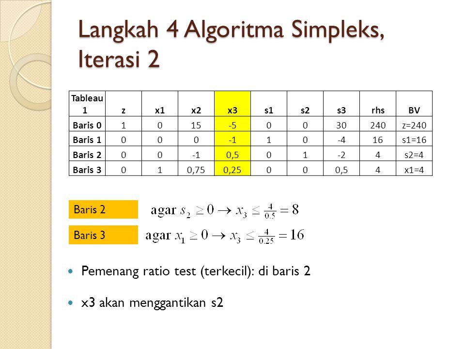 Langkah 4 Algoritma Simpleks, Iterasi 2