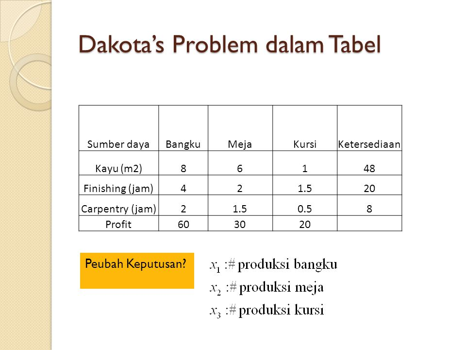 Dakota's Problem dalam Tabel
