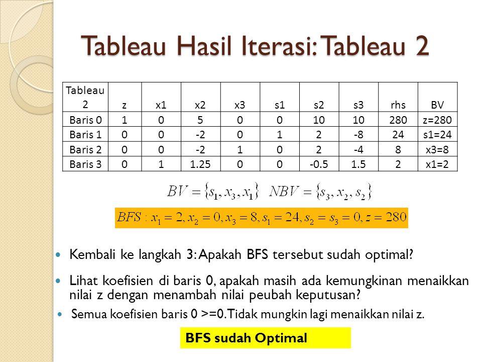 Tableau Hasil Iterasi: Tableau 2