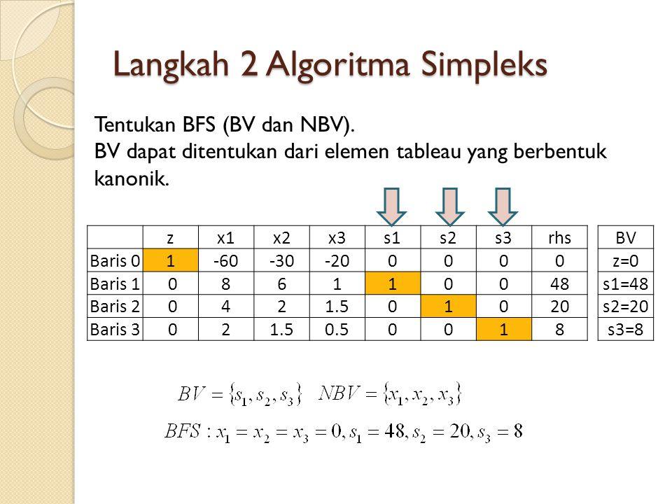 Langkah 2 Algoritma Simpleks