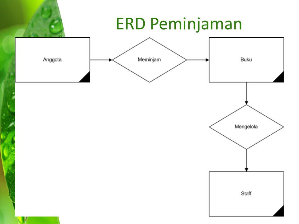 ERD Peminjaman