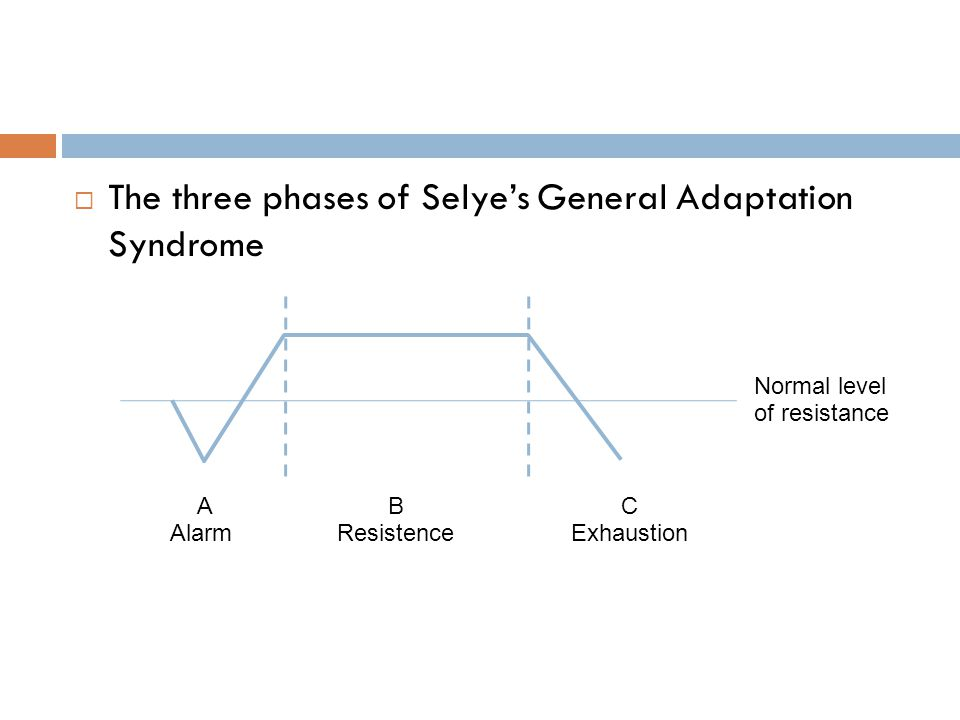 The three phases of Selye's General Adaptation Syndrome