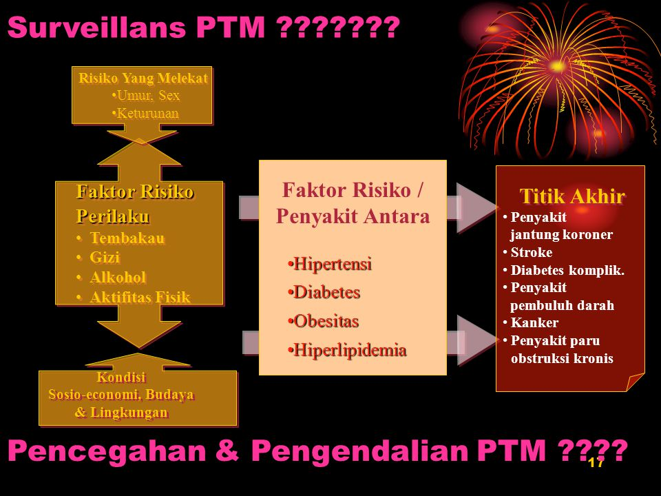 Pencegahan & Pengendalian PTM