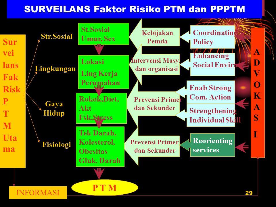 SURVEILANS Faktor Risiko PTM dan PPPTM