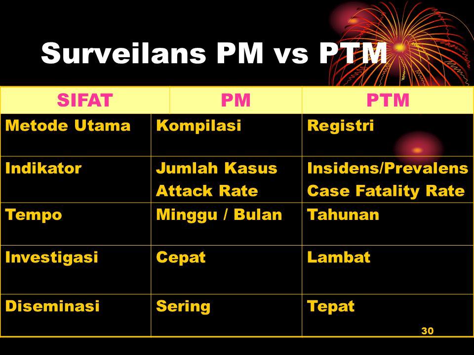 Surveilans PM vs PTM SIFAT PM PTM Metode Utama Kompilasi Registri