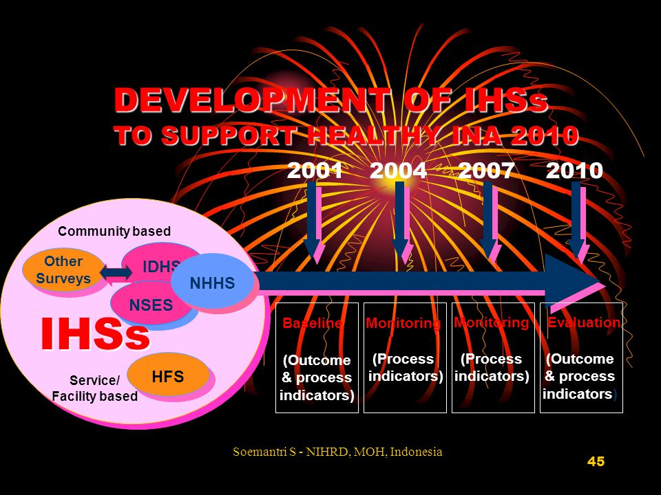 IHSs DEVELOPMENT OF IHSs TO SUPPORT HEALTHY INA 2010 2001 2004 2007