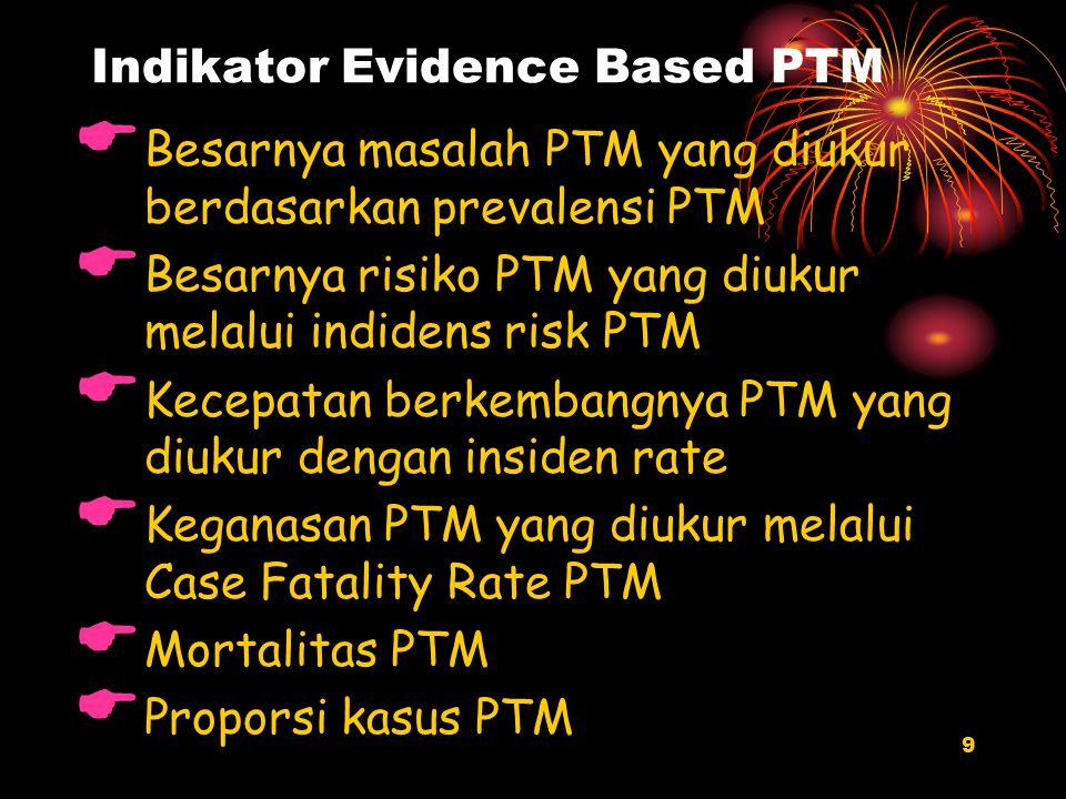 Indikator Evidence Based PTM