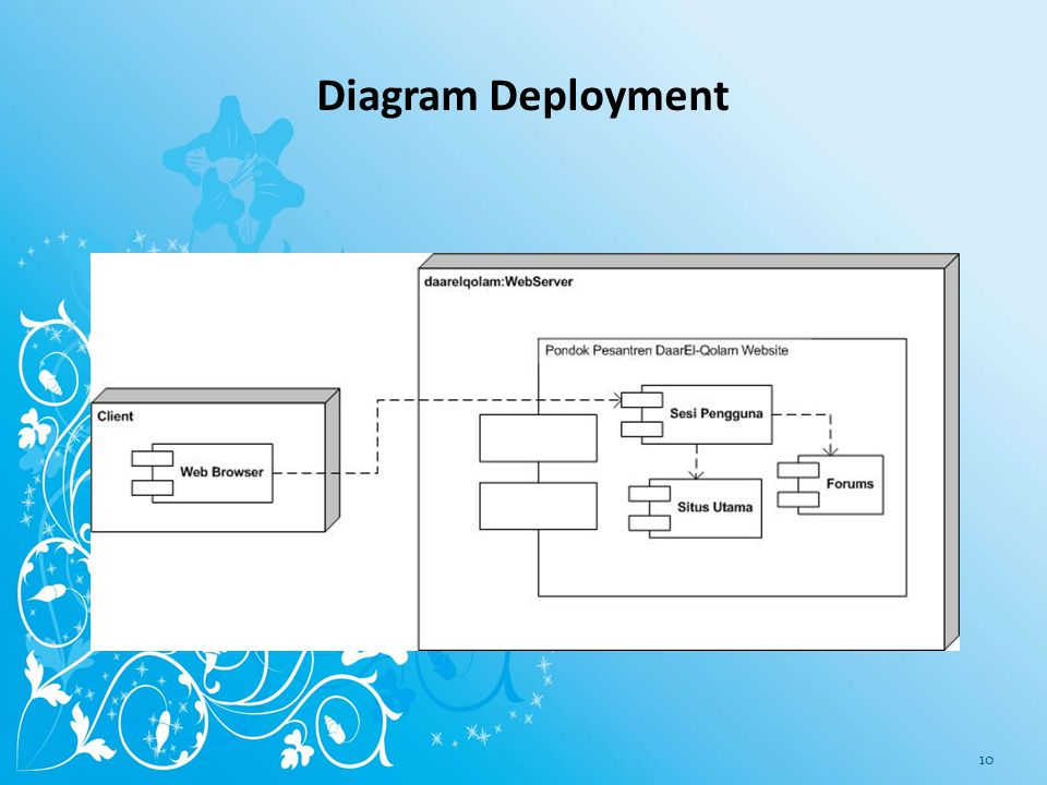 Diagram Deployment