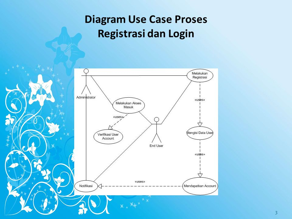 Diagram Use Case Proses Registrasi dan Login