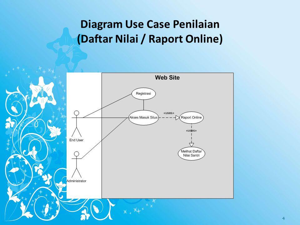 Diagram Use Case Penilaian (Daftar Nilai / Raport Online)