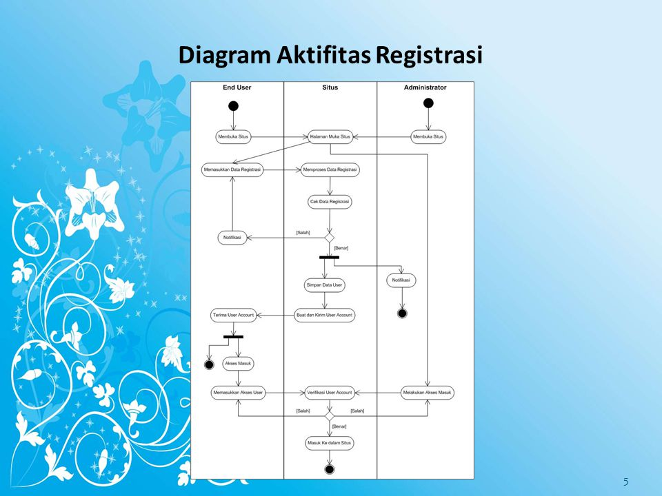 Diagram Aktifitas Registrasi