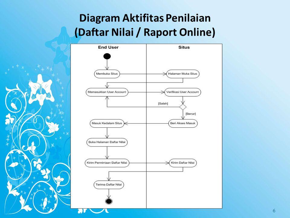 Diagram Aktifitas Penilaian (Daftar Nilai / Raport Online)