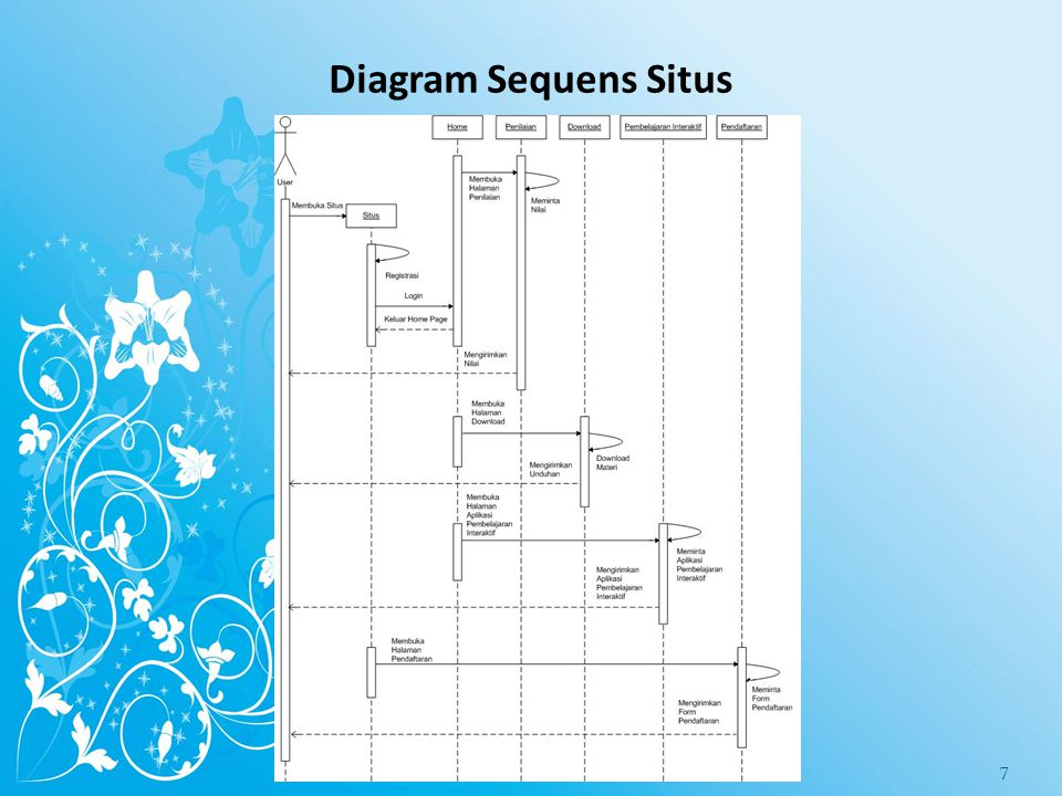 Diagram Sequens Situs