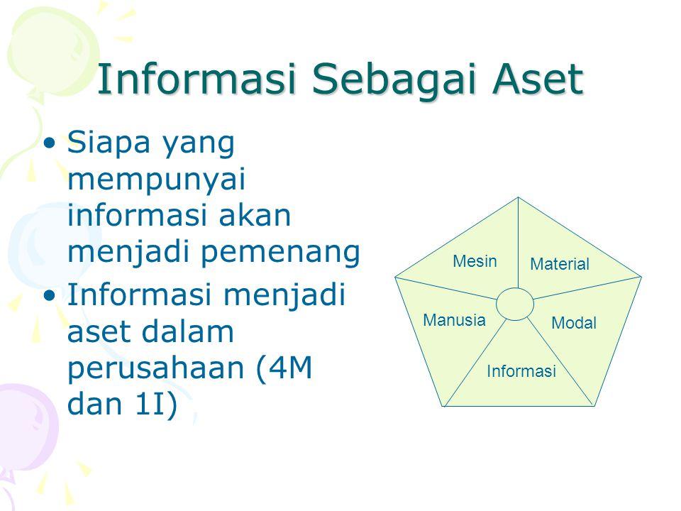 Informasi Sebagai Aset