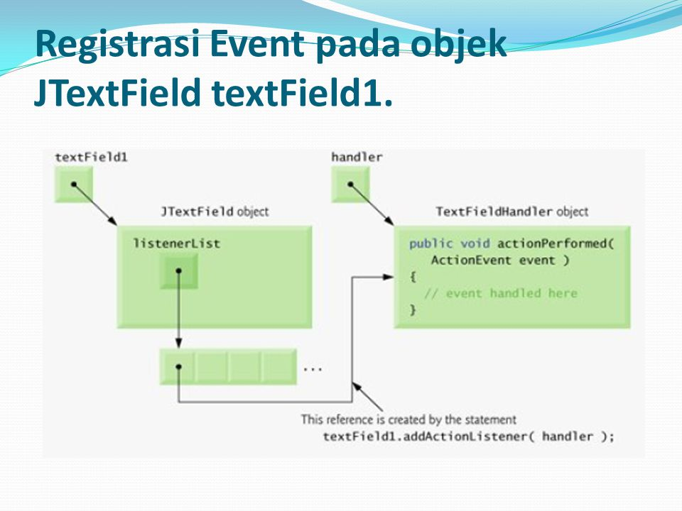 Registrasi Event pada objek JTextField textField1.