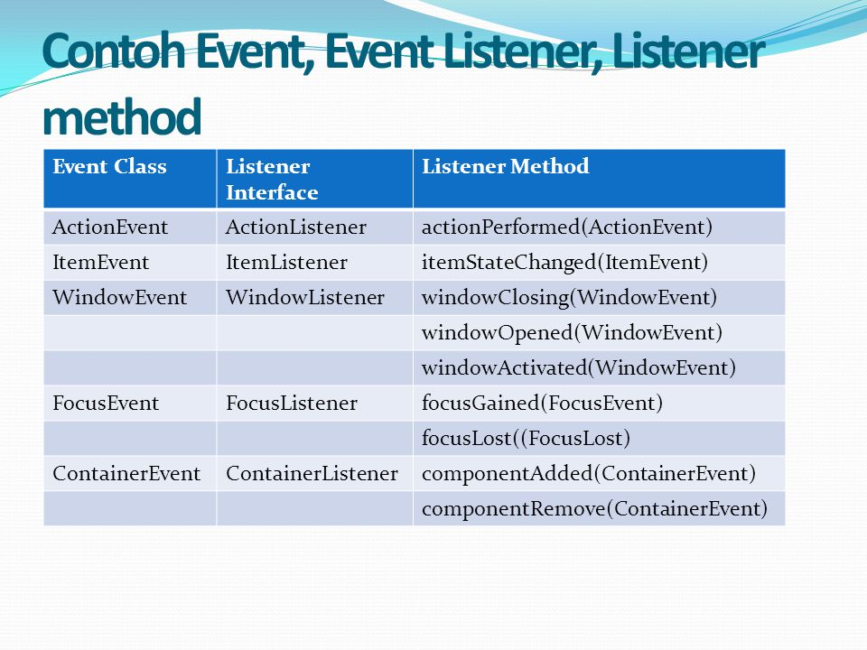 Contoh Event, Event Listener, Listener method