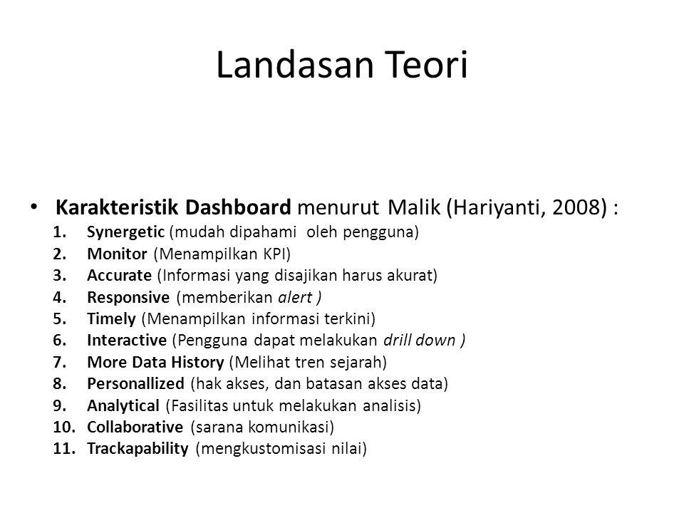 Landasan Teori Karakteristik Dashboard menurut Malik (Hariyanti, 2008) : Synergetic (mudah dipahami oleh pengguna)