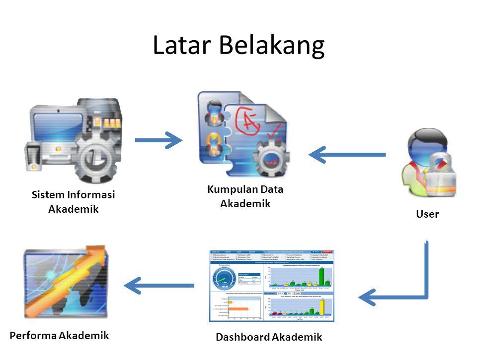 Latar Belakang Kumpulan Data Sistem Informasi Akademik Akademik User