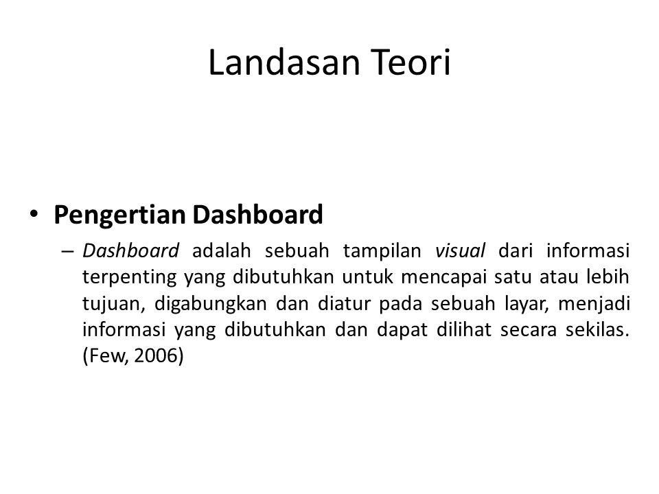 Landasan Teori Pengertian Dashboard