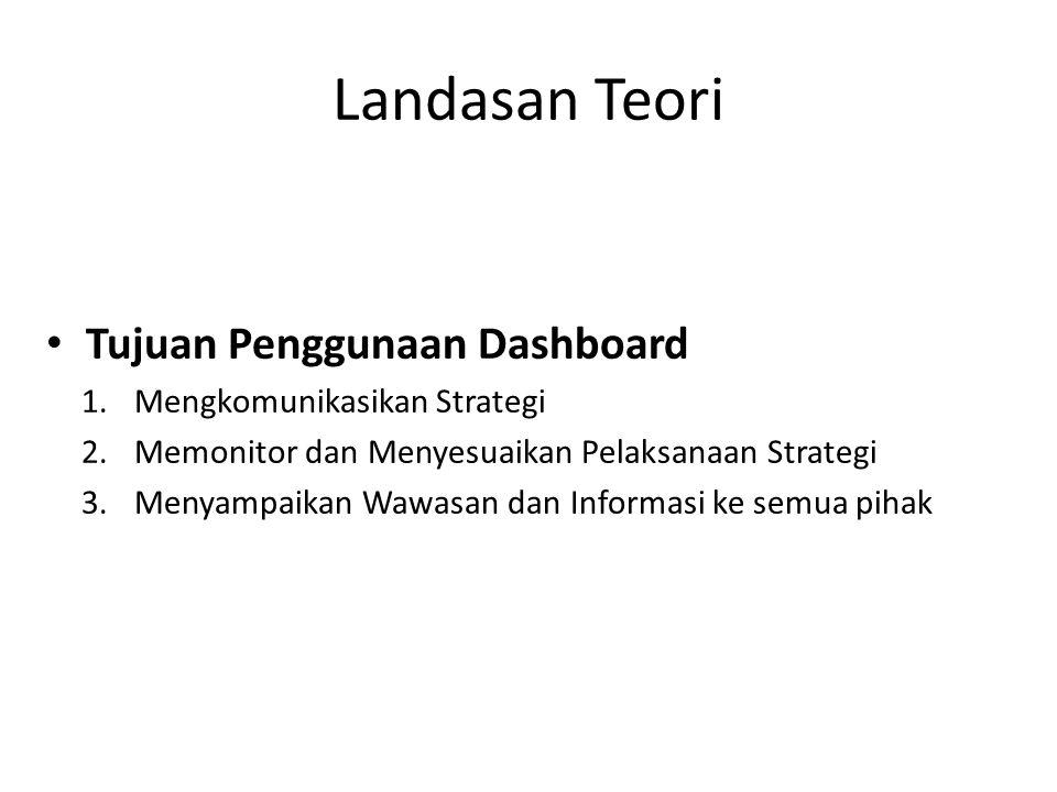 Landasan Teori Tujuan Penggunaan Dashboard Mengkomunikasikan Strategi