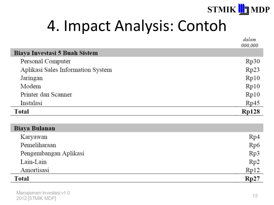 4. Impact Analysis: Contoh