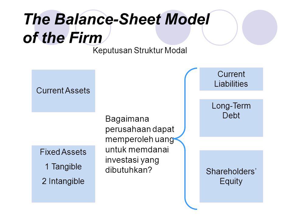 Keputusan Struktur Modal
