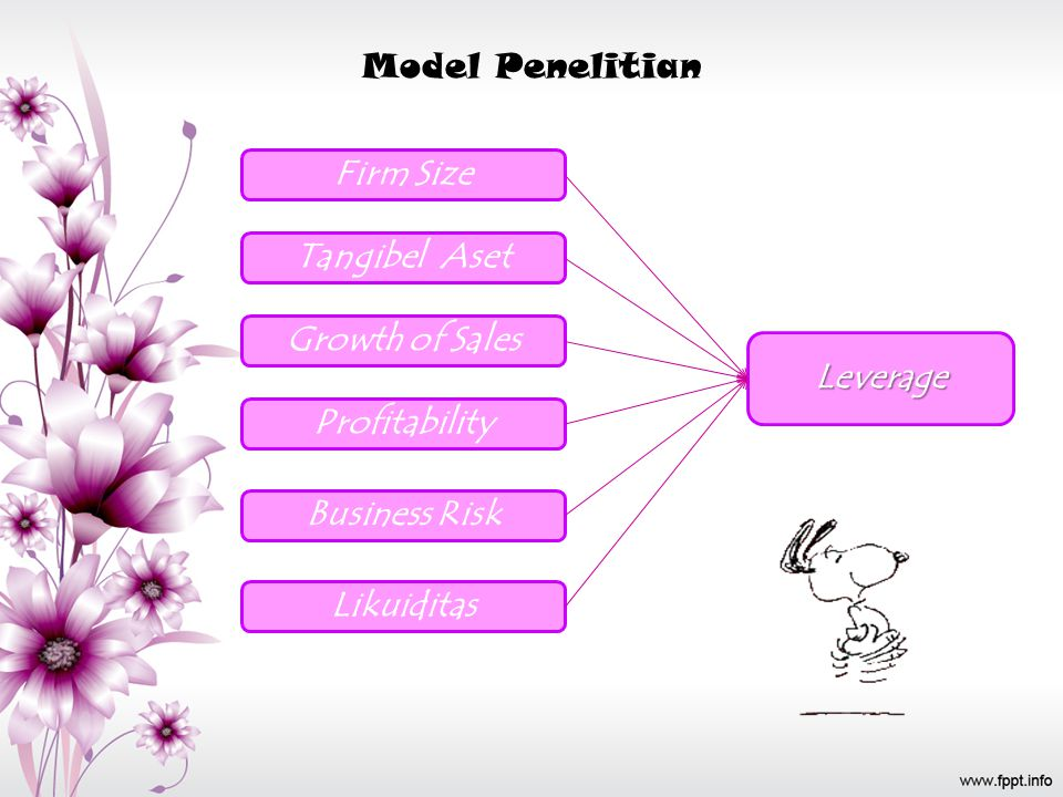 Model Penelitian Firm Size. Tangibel Aset. Growth of Sales. Leverage. Profitability. Business Risk.