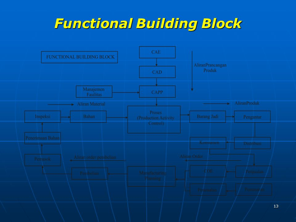 Functional Building Block