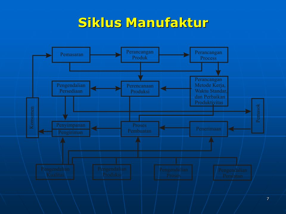 Siklus Manufaktur