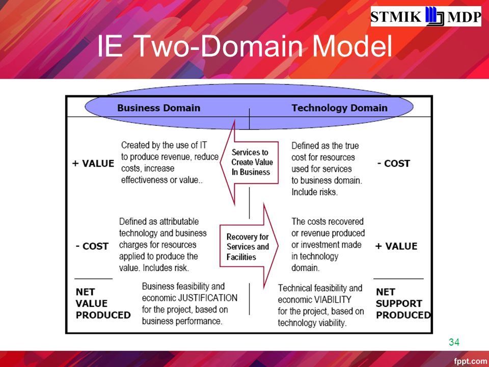 IE Two-Domain Model