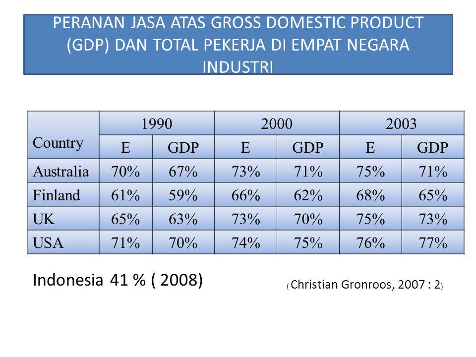 PERANAN JASA ATAS GROSS DOMESTIC PRODUCT (GDP) DAN TOTAL PEKERJA DI EMPAT NEGARA INDUSTRI