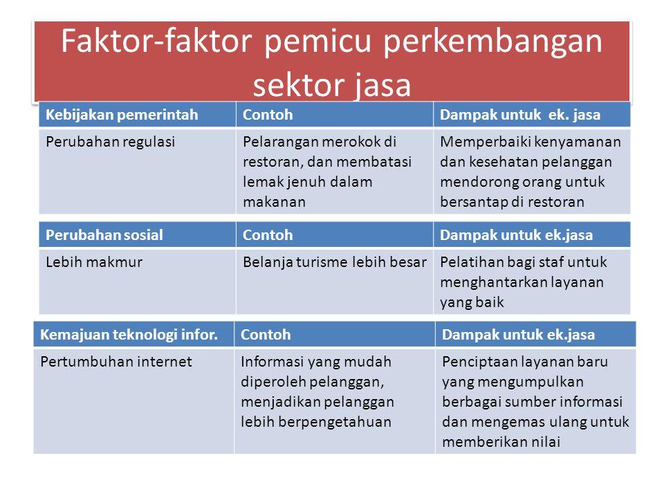 Faktor-faktor pemicu perkembangan sektor jasa
